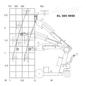 thumbnail of load-diagram-sl-380-midi