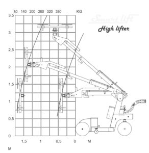 thumbnail of load-diagram-sl-380-outdoor-highlifter