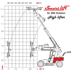 thumbnail of load-diagram-sl-608-outdoor-highlifter