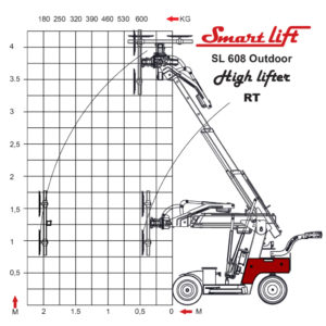 thumbnail of load-diagram-sl-608-outdoor-highlifter-rt