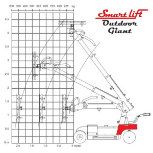 thumbnail of load-diagram-sl-780-outdoor-giant
