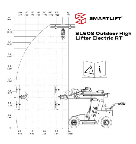 thumbnail of load-diagram-sl-608-outdoor-high-lifter-electric-rt