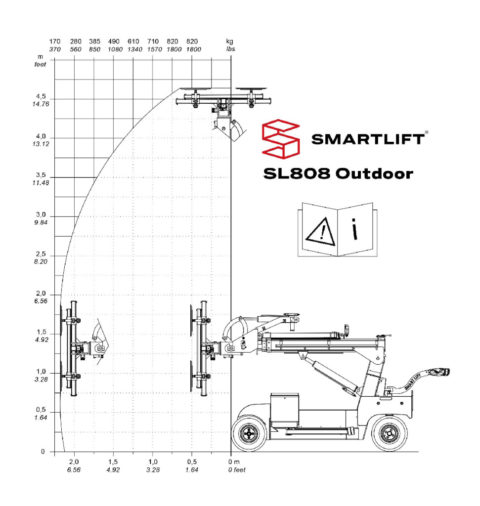 thumbnail of load-diagram-sl-808-outdoor